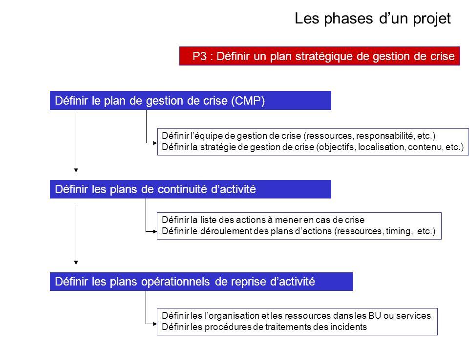 AVRIL 2005 Thierry RAMARD 48 Les phases dun projet P3 : Définir un plan stratégique de gestion de crise Définir léquipe de gestion de crise (ressource