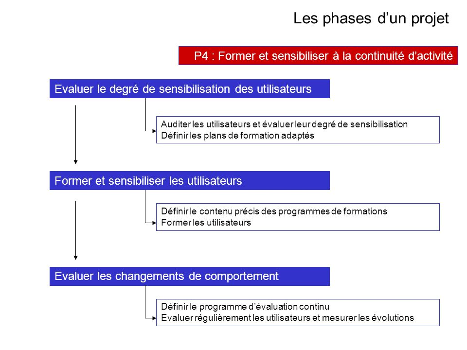 AVRIL 2005 Thierry RAMARD 49 Les phases dun projet P4 : Former et sensibiliser à la continuité dactivité Evaluer le degré de sensibilisation des utili