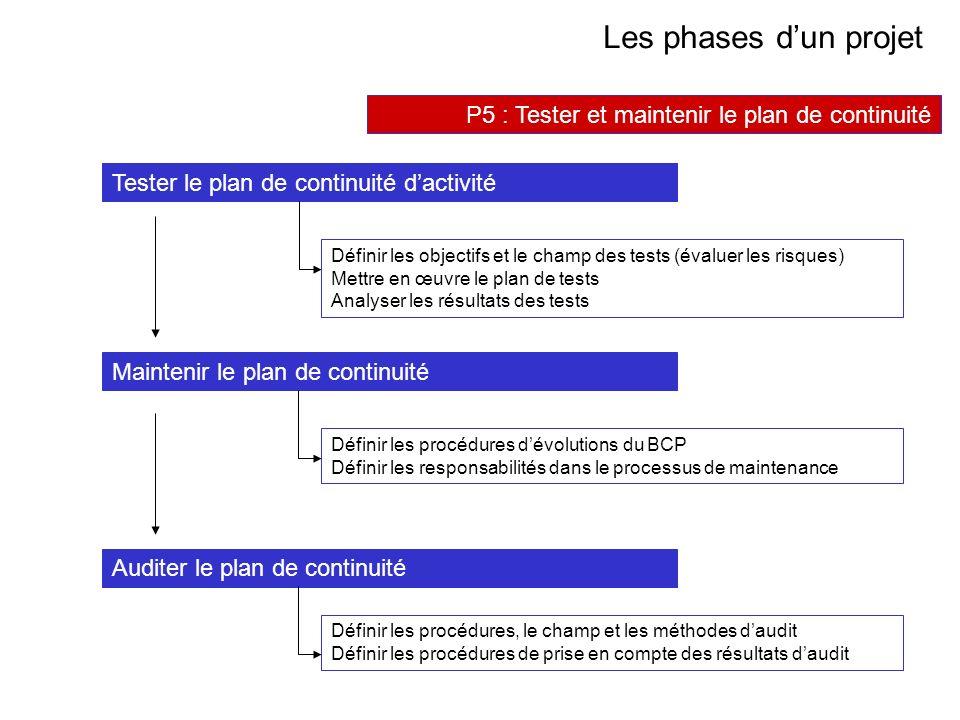 AVRIL 2005 Thierry RAMARD 50 Les phases dun projet P5 : Tester et maintenir le plan de continuité Tester le plan de continuité dactivité Maintenir le