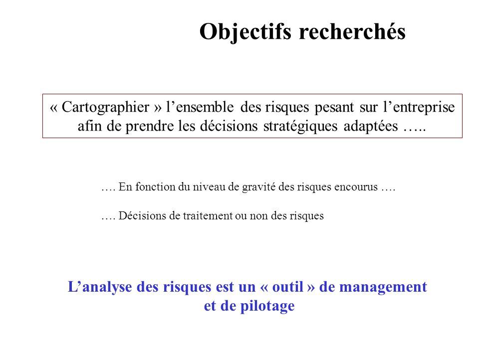 AVRIL 2005 Thierry RAMARD 54 Objectifs recherchés « Cartographier » lensemble des risques pesant sur lentreprise afin de prendre les décisions stratég