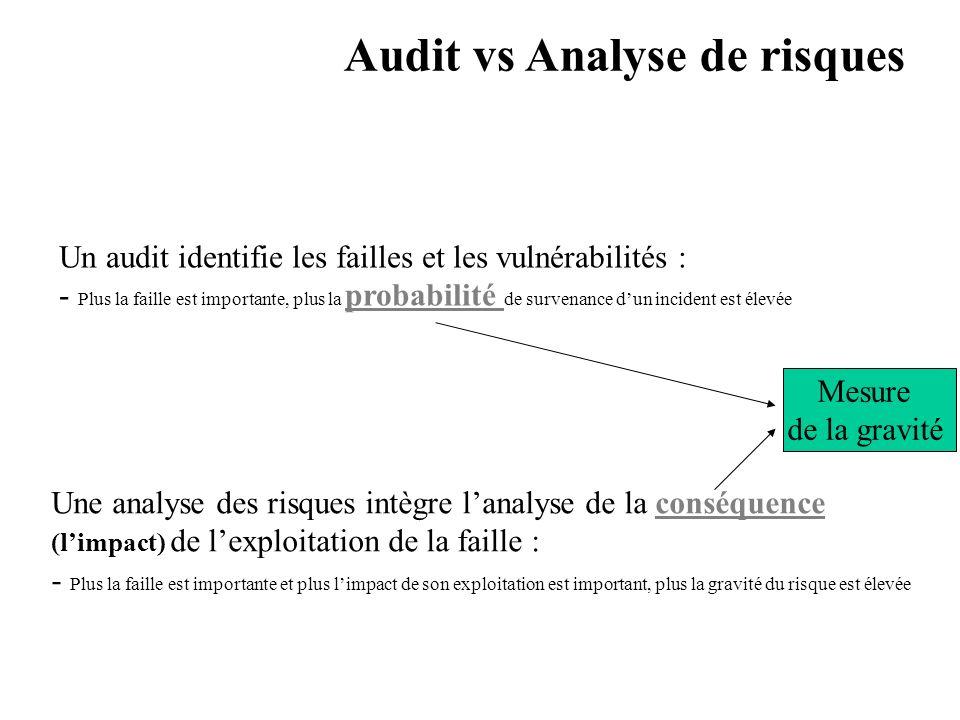 AVRIL 2005 Thierry RAMARD 55 Un audit identifie les failles et les vulnérabilités : - Plus la faille est importante, plus la probabilité de survenance