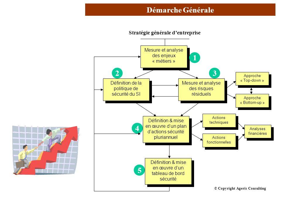 AVRIL 2005 Thierry RAMARD 6 Stratégie générale dentreprise Définition de la politique de sécurité du SI Mesure et analyse des enjeux « métiers » Mesur