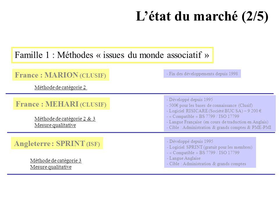 AVRIL 2005 Thierry RAMARD 61 Létat du marché (2/5) Famille 1 : Méthodes « issues du monde associatif » France : MARION (CLUSIF) France : MEHARI (CLUSI