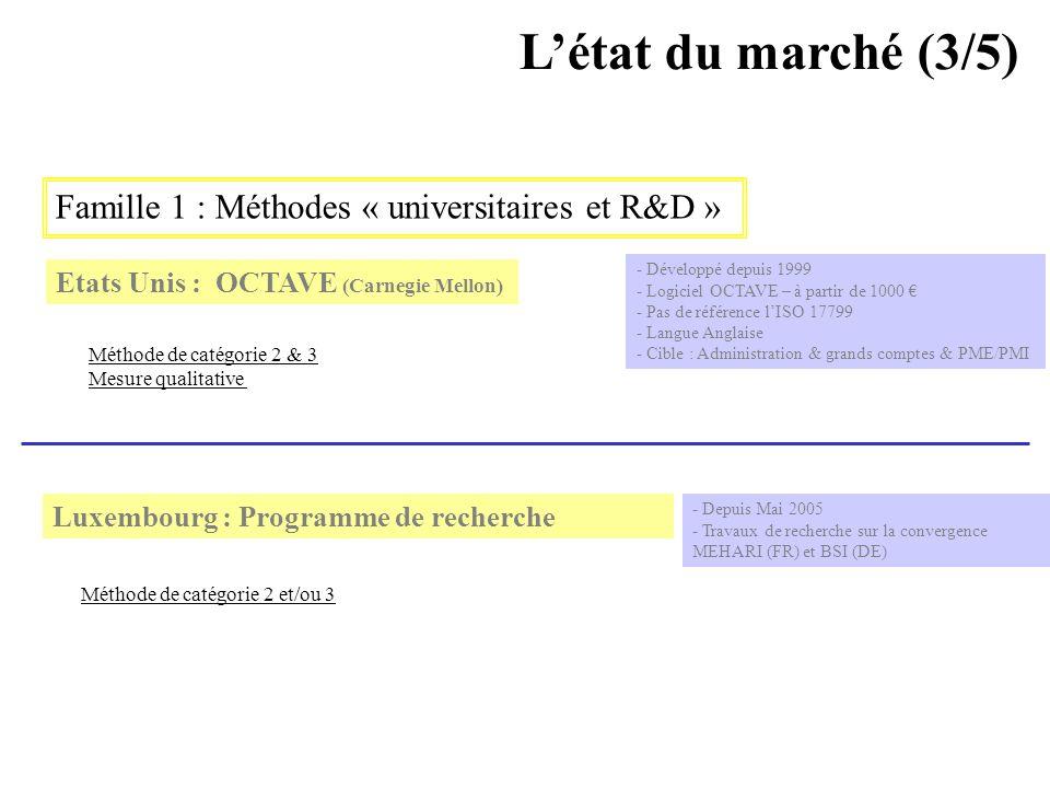 AVRIL 2005 Thierry RAMARD 62 Létat du marché (3/5) Famille 1 : Méthodes « universitaires et R&D » Etats Unis : OCTAVE (Carnegie Mellon) Luxembourg : P