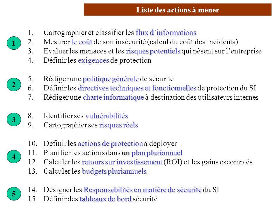 AVRIL 2005 Thierry RAMARD 7 flux dinformations 1. Cartographier et classifier les flux dinformations le coût 2. Mesurer le coût de son insécurité (cal