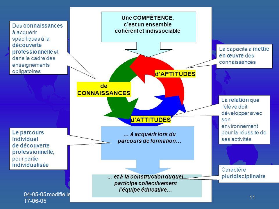04-05-05 modifié le 17-06-05 Séminaire Limoges11 de CONNAISSANCES dAPTITUDES dATTITUDES Une COMPÉTENCE, cest un ensemble cohérent et indissociable … à acquérir lors du parcours de formation…...