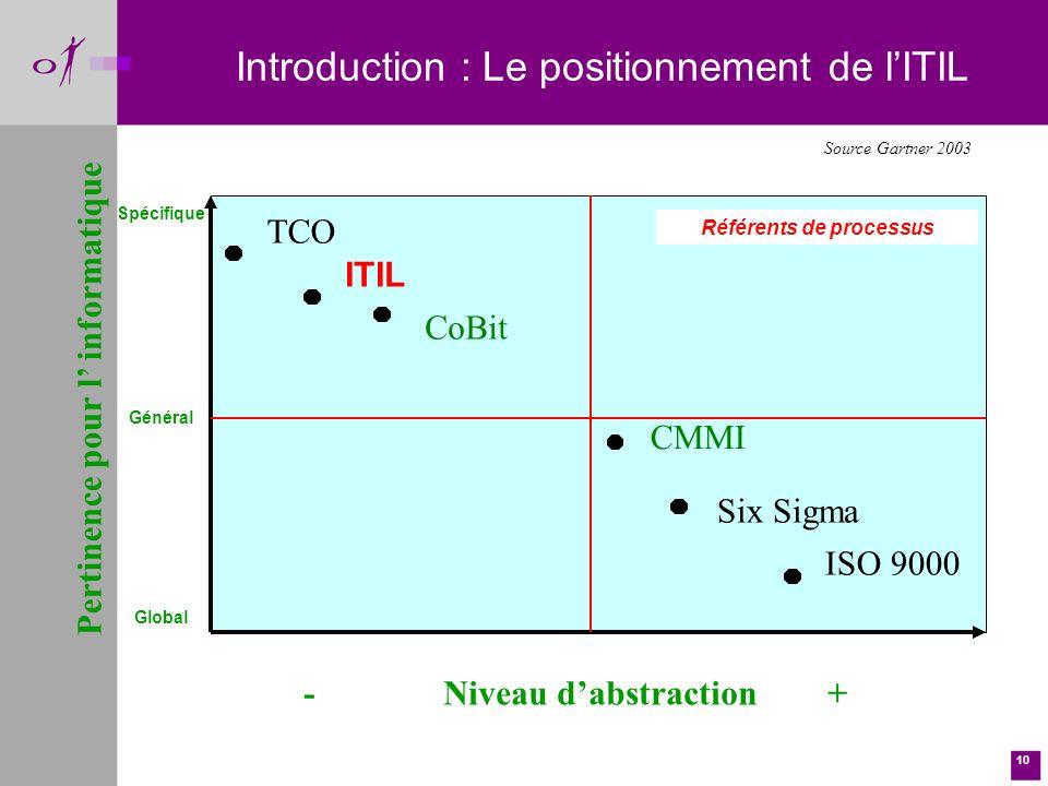 10 Introduction : Le positionnement de lITIL ITIL Six Sigma TCO CoBit ISO 9000 CMMI Source Gartner 2003 - Niveau dabstraction+ Pertinence pour l informatique Spécifique Global Référents de processus Général