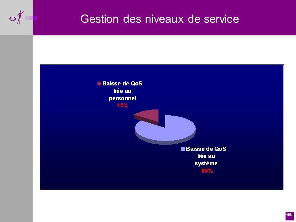 106 Gestion des niveaux de service