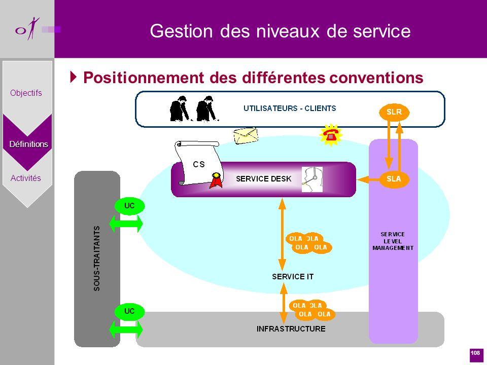 108 Positionnement des différentes conventions Gestion des niveaux de serviceDéfinitions Objectifs Activités