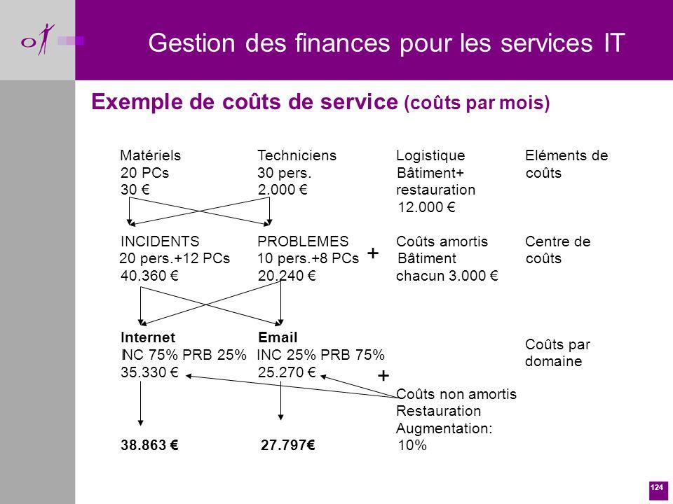 124 Gestion des finances pour les services IT Exemple de coûts de service (coûts par mois) + + Matériels 20 PCs 30 Techniciens 30 pers.
