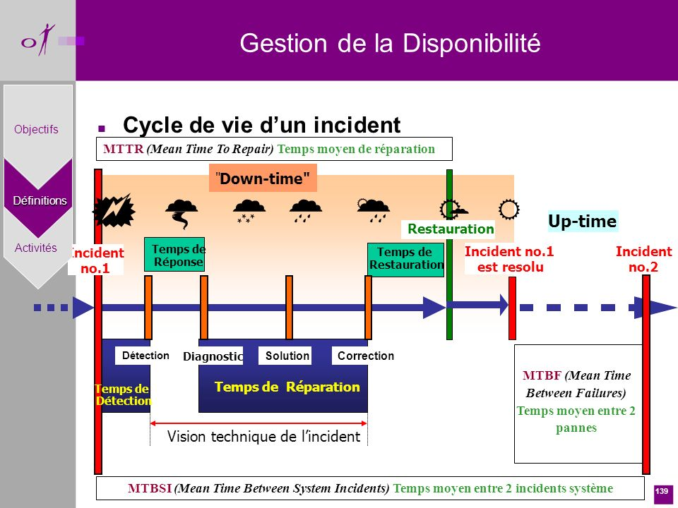 139 n Cycle de vie dun incident Incident no.1 est resolu Up-time