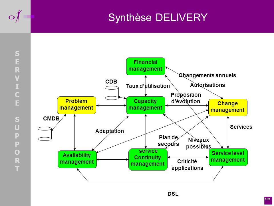 152 Synthèse DELIVERY SERVICESUPPORTSERVICESUPPORT Capacity management Financial management Change management Problem management Availability manageme