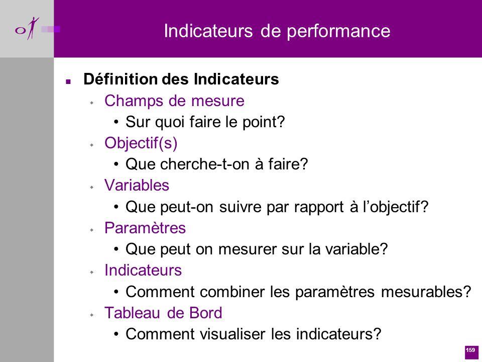 159 n Définition des Indicateurs w Champs de mesure Sur quoi faire le point.