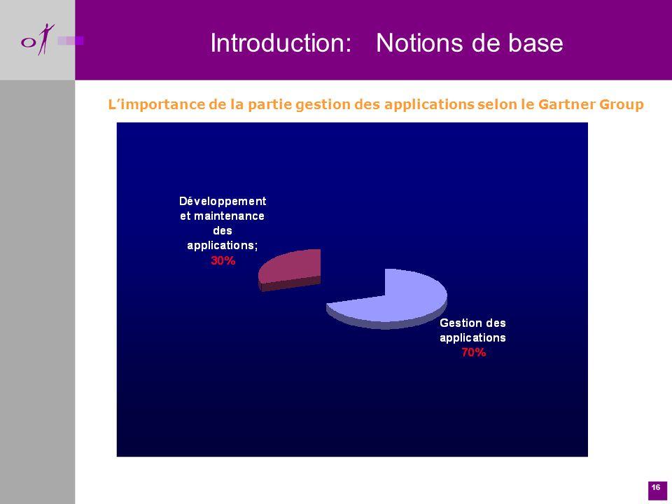16 Limportance de la partie gestion des applications selon le Gartner Group Introduction: Notions de base