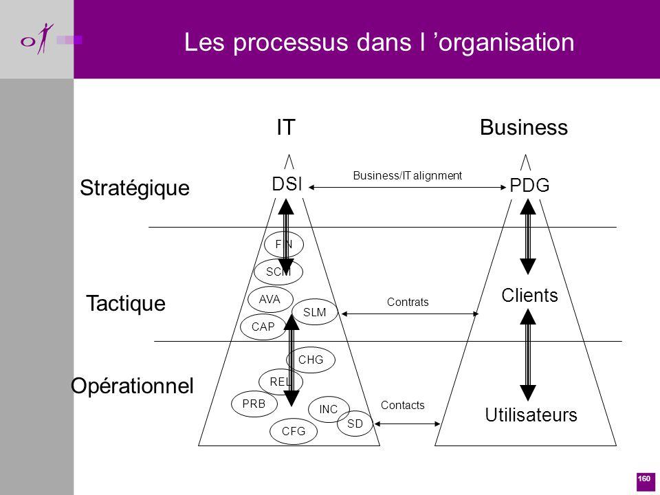 160 Les processus dans l organisation BusinessIT Stratégique Tactique Utilisateurs Clients PDG SLM SD INC PRB CHG CFG REL CAP AVA FIN SCM Contacts Contrats Business/IT alignment DSI Opérationnel