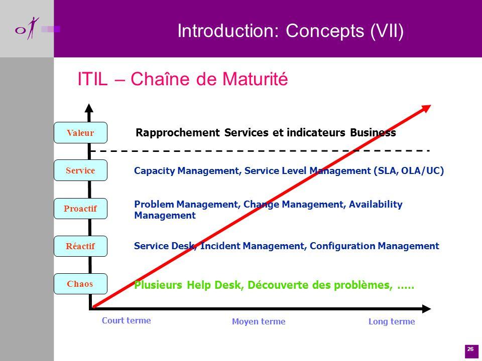26 ITIL – Chaîne de Maturité Chaos Réactif Proactif Service Valeur Plusieurs Help Desk, Découverte des problèmes, …..