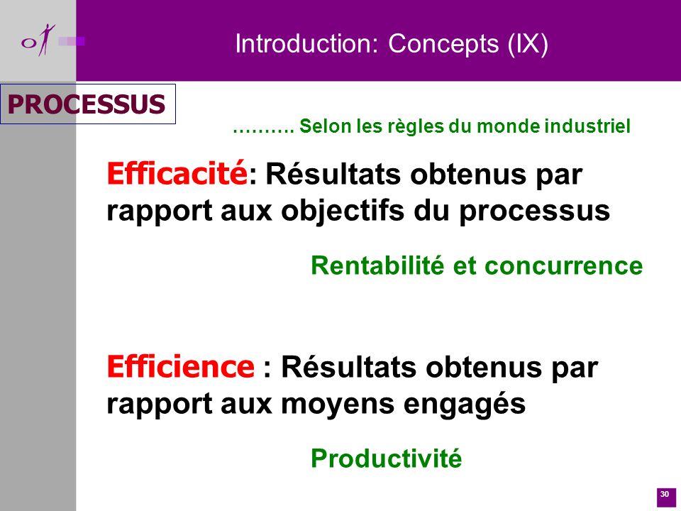 30 Introduction: Concepts (IX) PROCESSUS Efficacité : Résultats obtenus par rapport aux objectifs du processus Rentabilité et concurrence Efficience : Résultats obtenus par rapport aux moyens engagés Productivité ……….