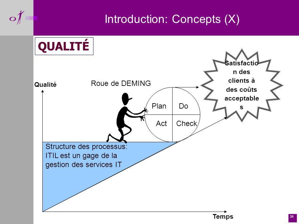 31 Introduction: Concepts (X) QUALITÉ Plan ActCheck Do Satisfactio n des clients à des coûts acceptable s Qualité Temps Structure des processus: ITIL est un gage de la gestion des services IT Roue de DEMING