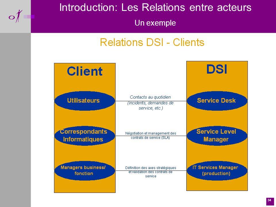 34 Introduction: Les Relations entre acteurs Un exemple