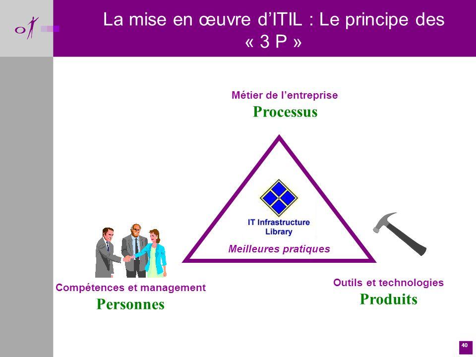 40 La mise en œuvre dITIL : Le principe des « 3 P » Compétences et management Personnes Outils et technologies Produits Meilleures pratiques Métier de lentreprise Processus