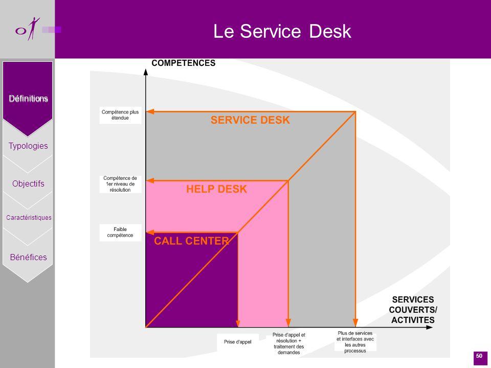 50 Le Service Desk Définitions Typologies Objectifs Caractéristiques Bénéfices