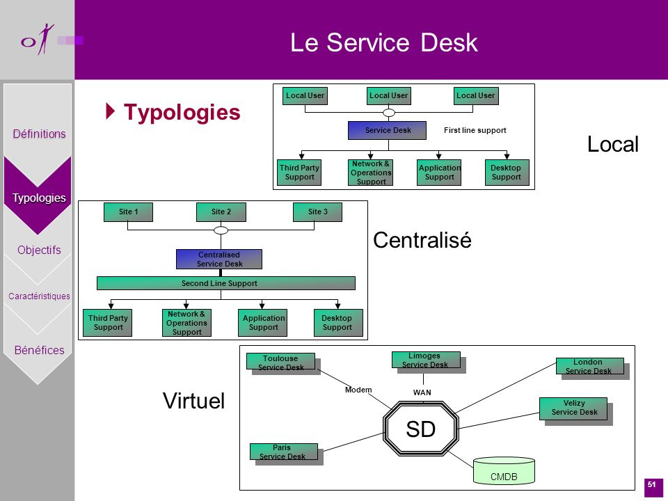51 Typologies Local Centralisé Virtuel Le Service Desk Local User Service Desk Desktop Support Network & Operations Support Application Support Third