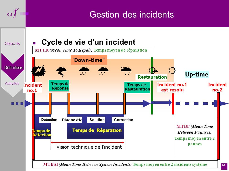 60 n Cycle de vie dun incident Incident no.1 est resolu Up-time