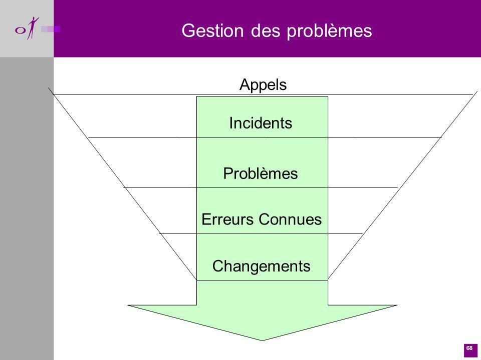 68 Appels Incidents Problèmes Erreurs Connues Changements Gestion des problèmes