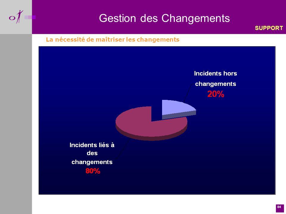 84 La nécessité de maîtriser les changements Gestion des Changements SUPPORT