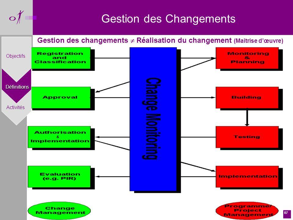87 Gestion des Changements Gestion des changements Réalisation du changement (Maîtrise dœuvre) Définitions Objectifs Activités