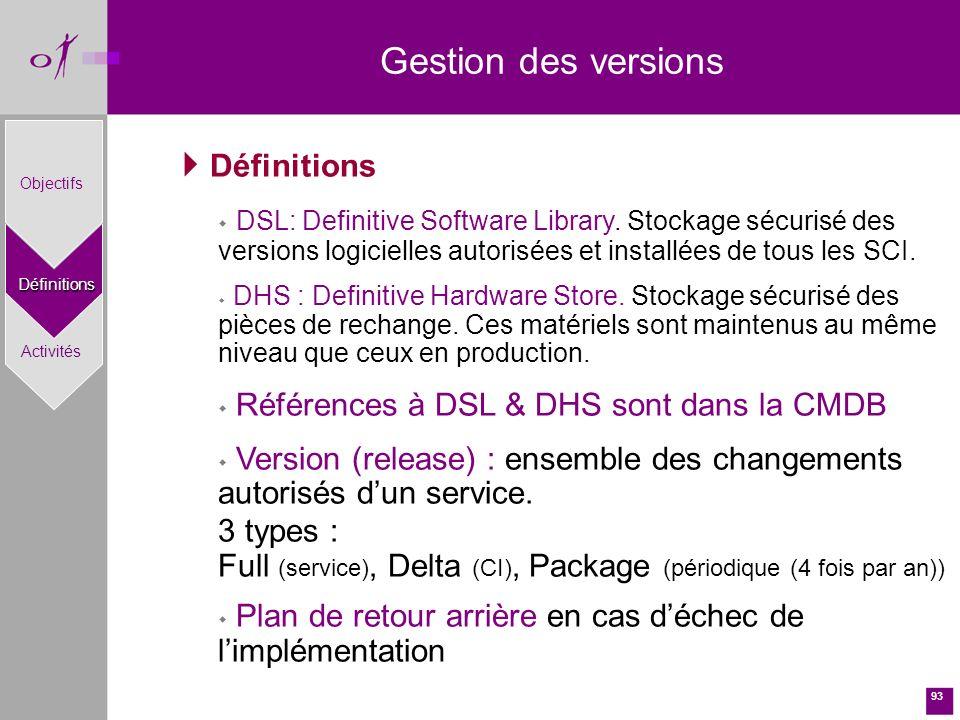 93 Gestion des versions Définitions w DSL: Definitive Software Library.
