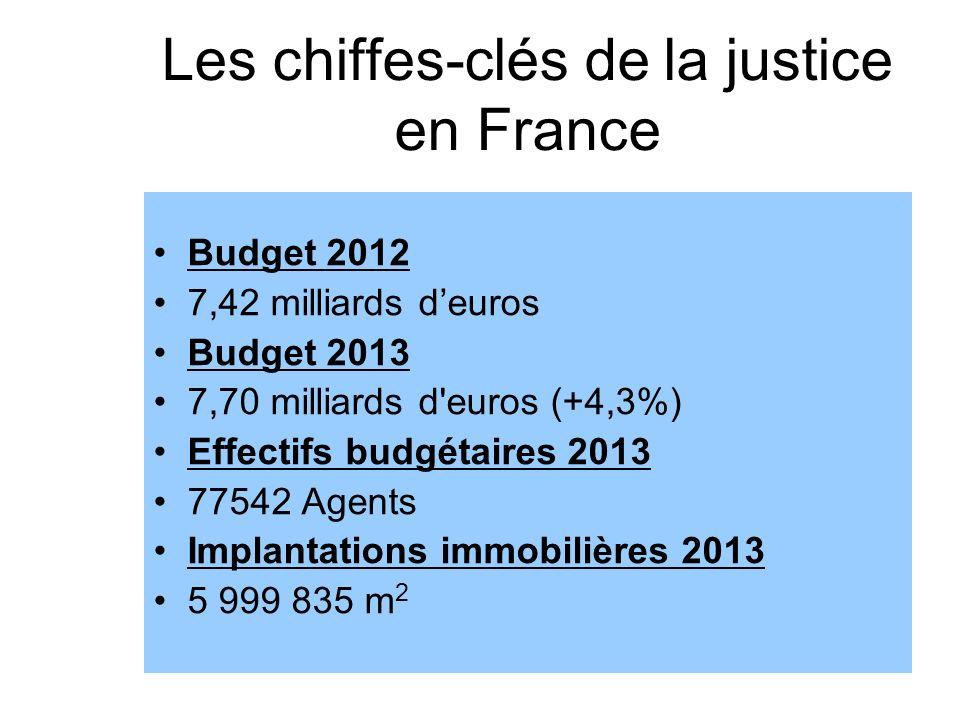 Les chiffes-clés de la justice en France Budget 2012 7,42 milliards deuros Budget 2013 7,70 milliards d'euros (+4,3%) Effectifs budgétaires 2013 77542