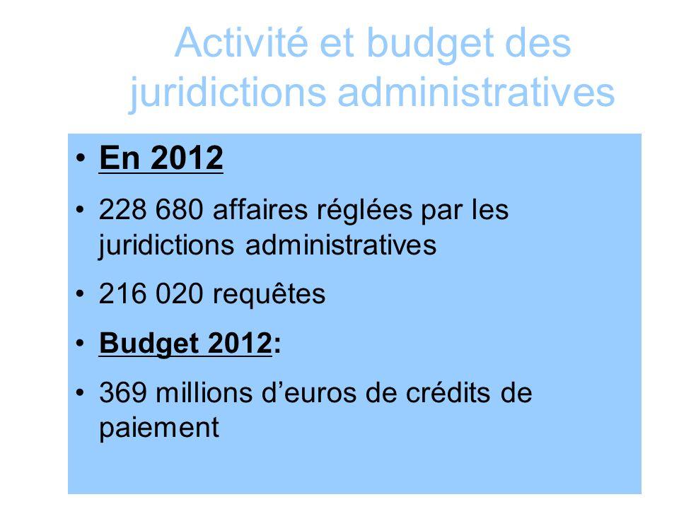 Activité et budget des juridictions administratives En 2012 228 680 affaires réglées par les juridictions administratives 216 020 requêtes Budget 2012