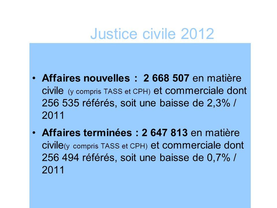 Justice civile 2012 Affaires nouvelles : 2 668 507 en matière civile (y compris TASS et CPH) et commerciale dont 256 535 référés, soit une baisse de 2