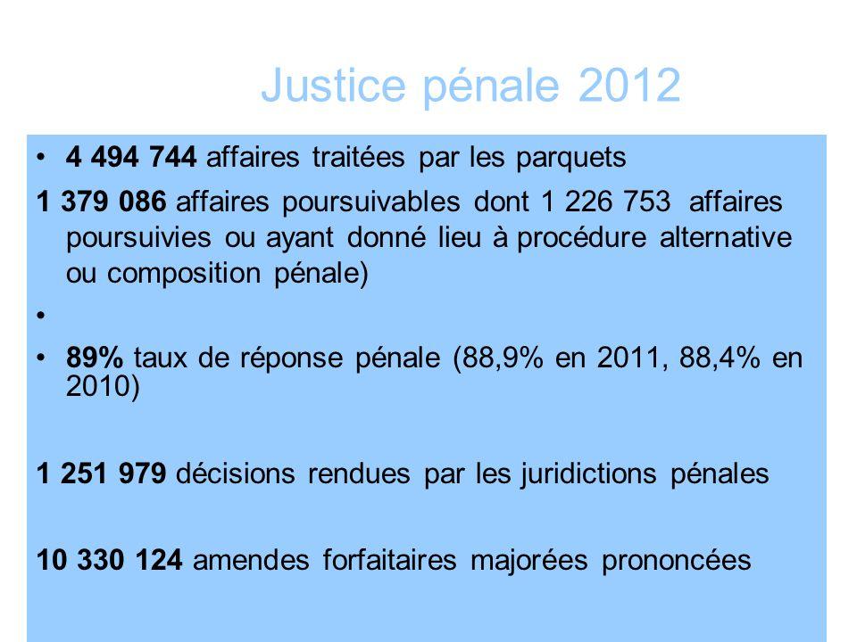 Justice pénale 2012 4 494 744 affaires traitées par les parquets 1 379 086 affaires poursuivables dont 1 226 753 affaires poursuivies ou ayant donné l