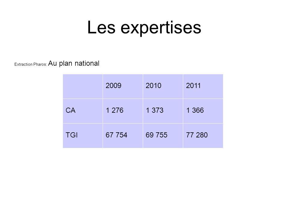 Les expertises Extraction Pharos: Au plan national 200920102011 CA1 2761 3731 366 TGI67 75469 75577 280