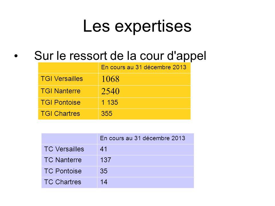 Les expertises Sur le ressort de la cour d'appel En cours au 31 décembre 2013 TGI Versailles 1068 TGI Nanterre 2540 TGI Pontoise1 135 TGI Chartres355