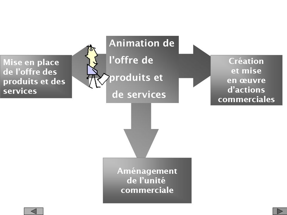 Mise à disposition de loffre de produits et de services Gestion des approvisionnements Gestion des relations Contrôle de La qualité