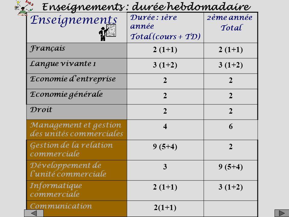 Gestion Des unités commerciales Communication Mercatique Management Des unités commerciales.