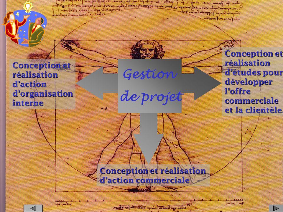 Organisation du travail Recrutement et formation Evaluation des performances Animation & motivation Management de léquipe commerciale