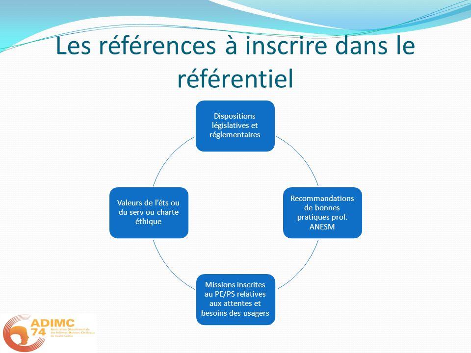 Les références à inscrire dans le référentiel Dispositions législatives et réglementaires Recommandations de bonnes pratiques prof. ANESM Missions ins