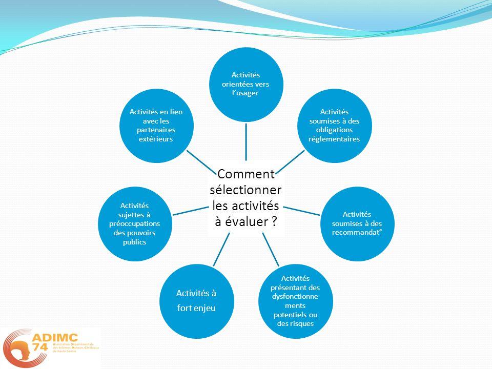 Comment sélectionner les activités à évaluer ? Activités orientées vers lusager Activités soumises à des obligations réglementaires Activités soumises