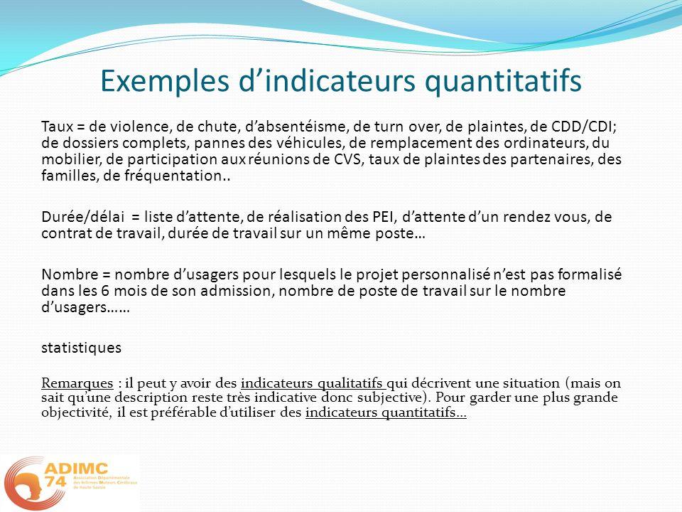 Exemples dindicateurs quantitatifs Taux = de violence, de chute, dabsentéisme, de turn over, de plaintes, de CDD/CDI; de dossiers complets, pannes des