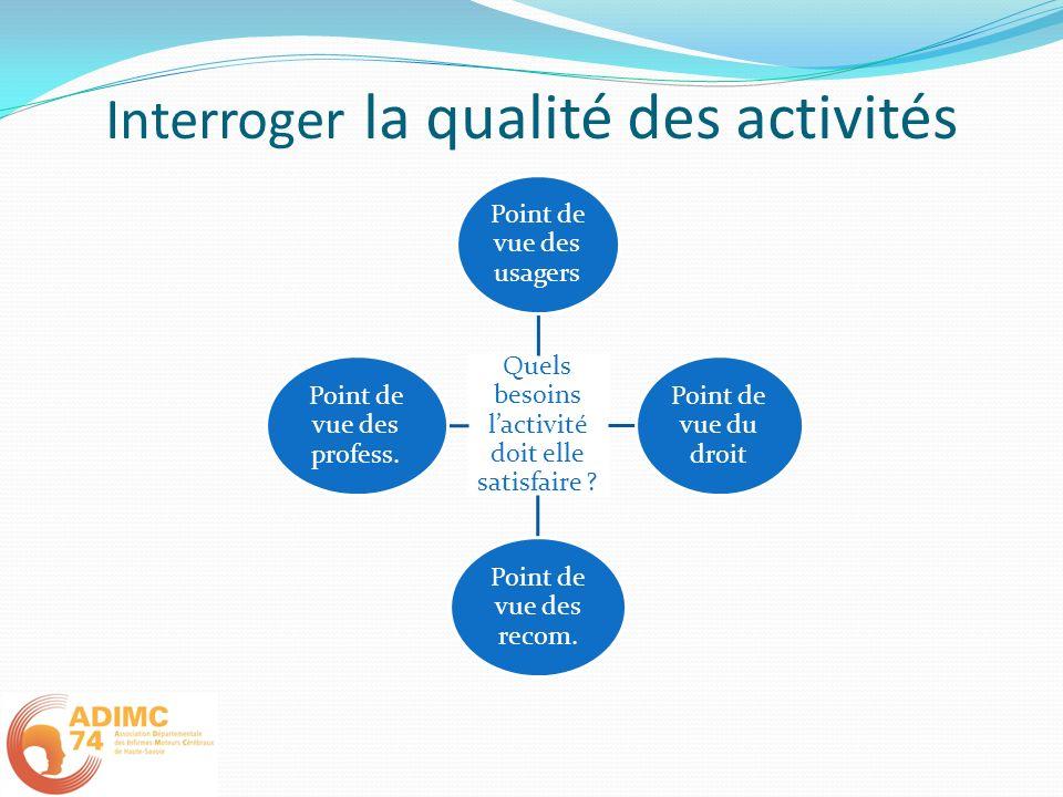 Interroger la qualité des activités Quels besoins lactivité doit elle satisfaire ? Point de vue des usagers Point de vue du droit Point de vue des rec
