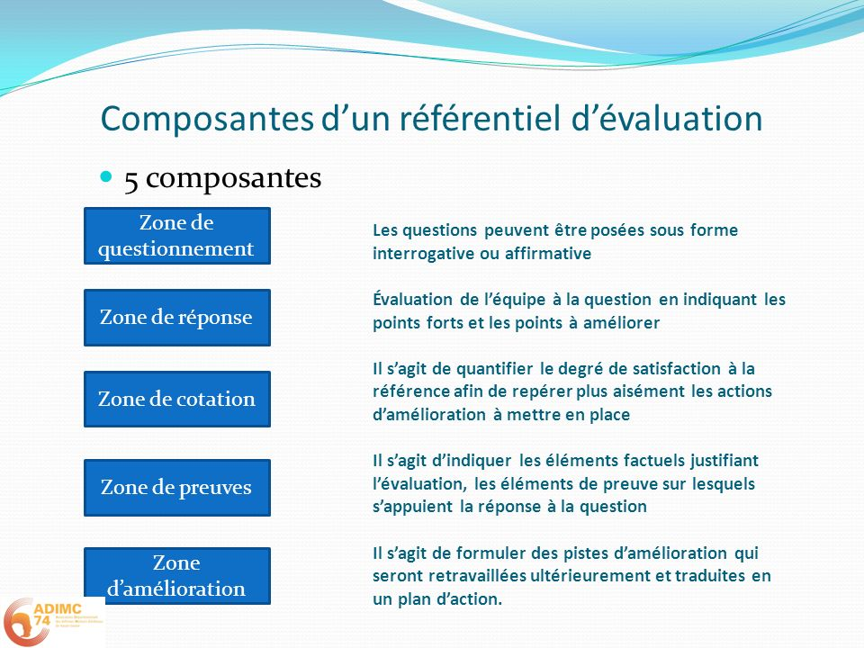 Composantes dun référentiel dévaluation 5 composantes Zone de questionnement Zone de réponse Zone damélioration Les questions peuvent être posées sous