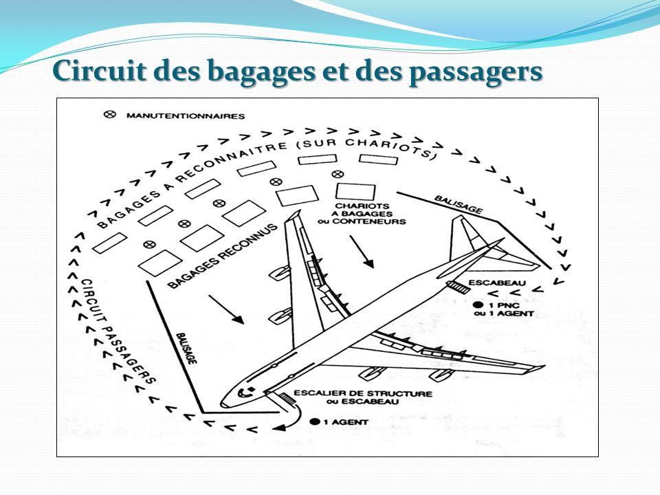 Circuit des bagages et des passagers