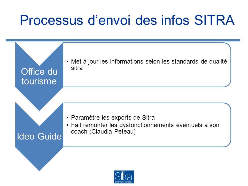 Processus denvoi des infos SITRA Office du tourisme Met à jour les informations selon les standards de qualité sitra Ideo Guide Paramètre les exports de Sitra Fait remonter les dysfonctionnements éventuels à son coach (Claudia Peteau)