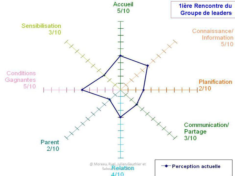 Résultats Participation 1ière Rencontre du Groupe de leaders @ Moreau, Ruel, Julien-Gauthier et Sabourin, mai 2013