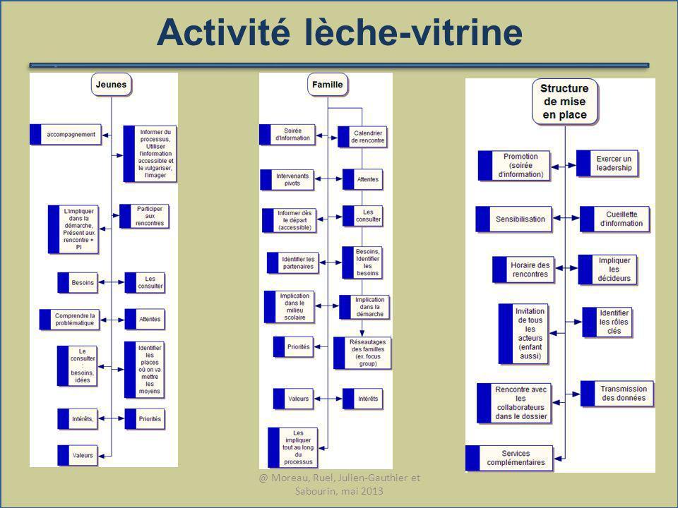 Activité lèche-vitrine @ Moreau, Ruel, Julien-Gauthier et Sabourin, mai 2013