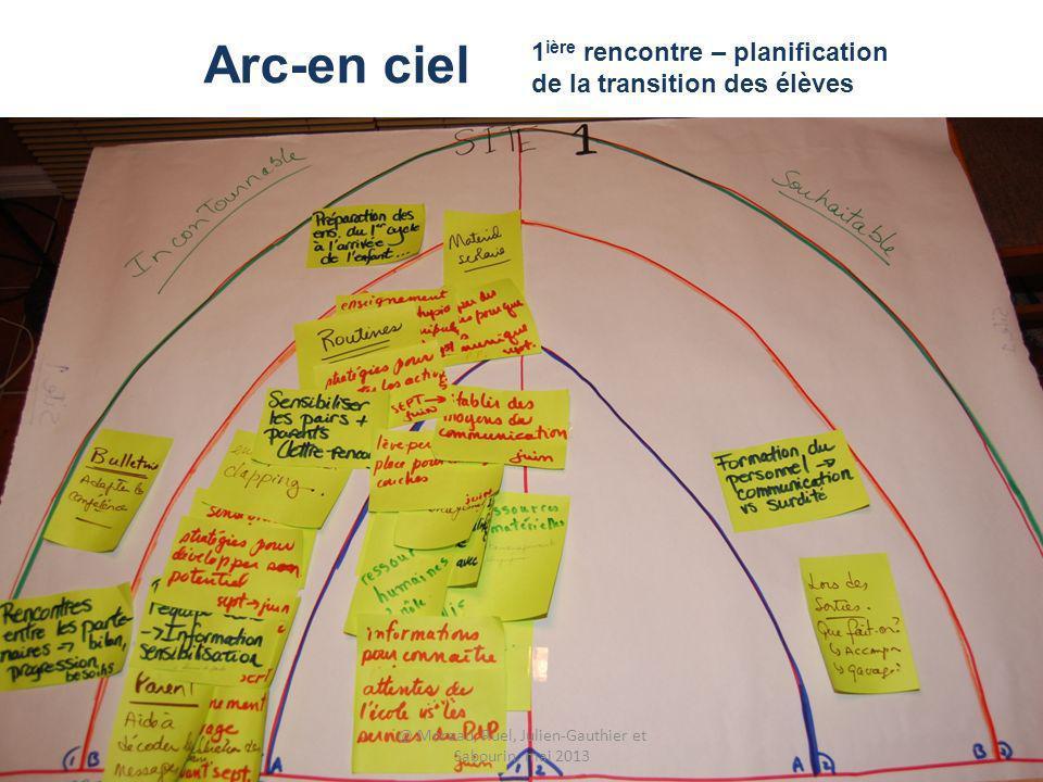 1 ière rencontre – planification de la transition des élèves Arc-en ciel @ Moreau, Ruel, Julien-Gauthier et Sabourin, mai 2013